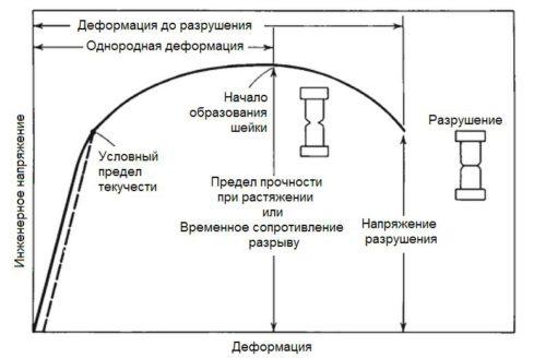 диаграмма напряжение-деформация