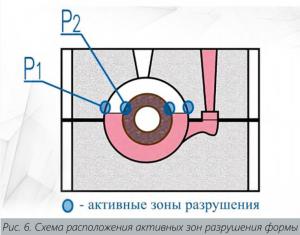 Схема расположения активных зон разрушения формы