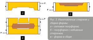 Изготовление стрежня и сборка формы